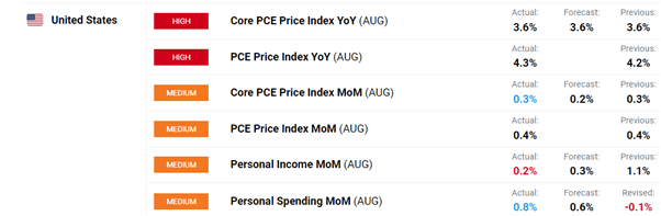 US Dollar Muted on PCE, But Watch Out for ISM Risk