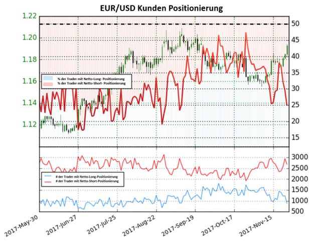 EUR/USD: Trader zeigen bullische Signale