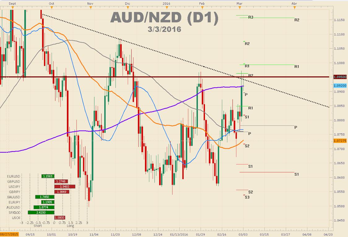 Debilidad del dólar empuja al USOIL y al AUD al alza - ¿Podrá el NFP parar esta debilidad?