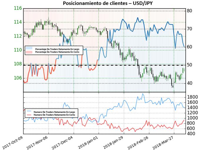 Posicionamiento de clientes sugiere debilidad del USD/JPY en camino