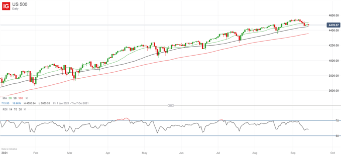 Latest S&P 500 price chart.