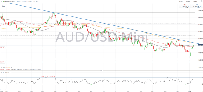 AUDUSD Rises on Fed Doves and Trade War Optimism, However, Downtrend Remains Intact