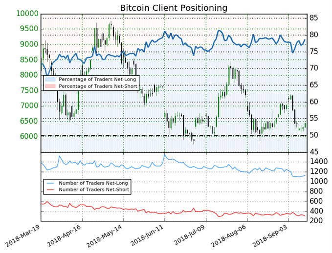Sentiment traders Bitcoin