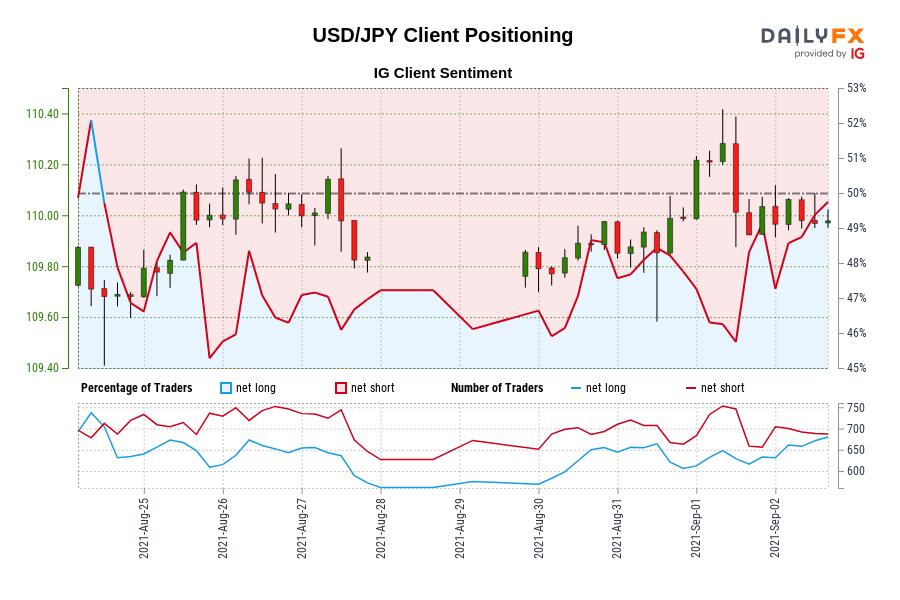 USD/JPY IG Client Sentiment: Our data shows traders are now net-long USD/JPY for the first time since Aug 25, 2021 15:00 GMT when USD/JPY traded near 110.00.