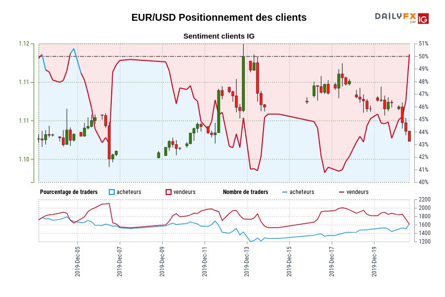 EUR/USD SENTIMENT CLIENT IG : Les traders sont l'achat EUR/USD pour la première fois depuis déc. 04, 2019 quand EUR/USD se négocié à 1,11.