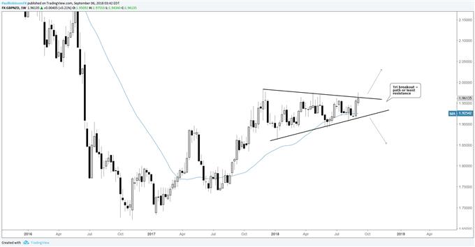 Graphique hebdomadaire du cours de la paire GBP/NZD, une cassure du triangle se profile à l'horizon