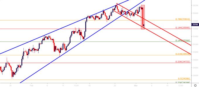 Dow Jones Four Hour Price Chart
