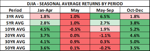Sell in May and Go Away Stock Market Anomaly DJIA Price Returns Chart
