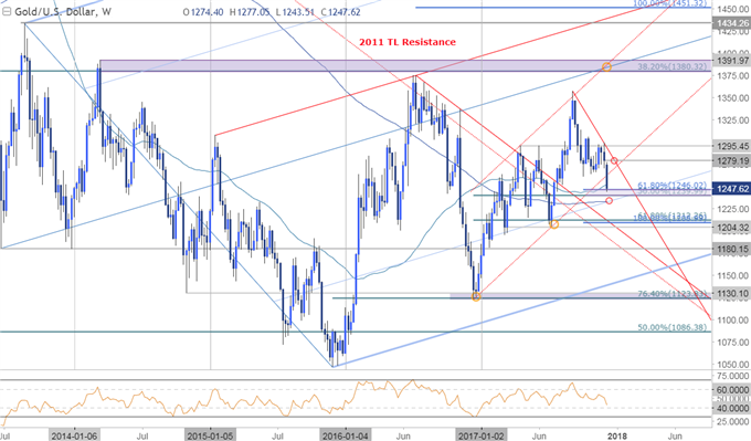 Gold Losses Drive Prices into Critical Support Ahead of FOMC Rate Decision