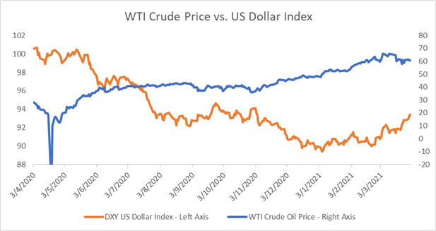 US dollar and oil price - inverse realation