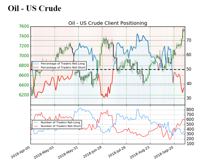 Image of IG client sentiment for oil