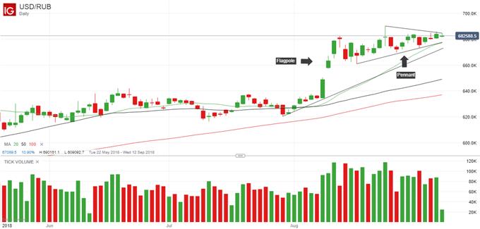 Latest USDRUB price chart.