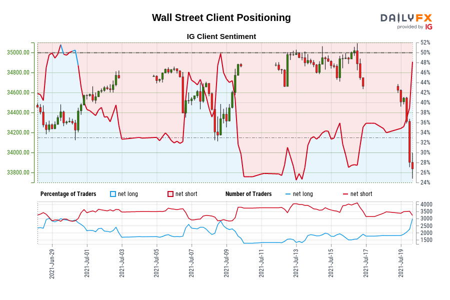 Our data shows traders are now net-long Wall Street for the first time since Jun 30, 2021 when Wall Street traded near 34,570.80.