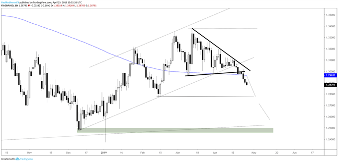 GBPUSD daily chart, wedge broke