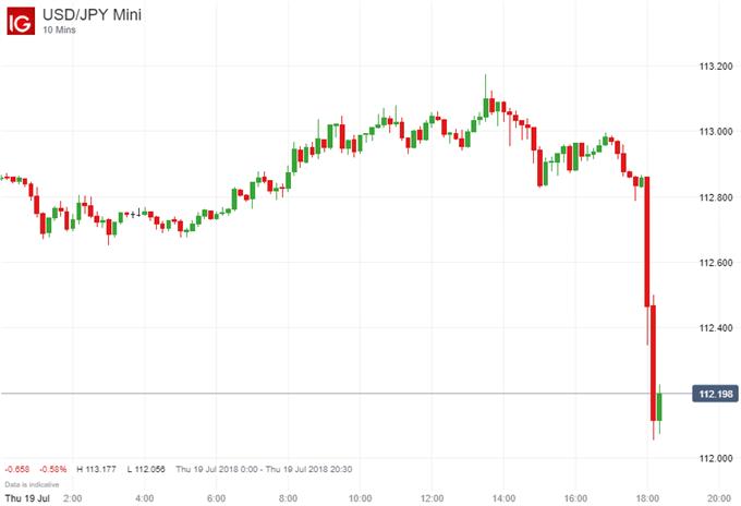 US Dollar Sinks as President Trump Hits Fed on Hikes