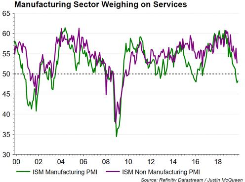ISM Manufacturing PMI vs ISM Non-Manufacturing PMI