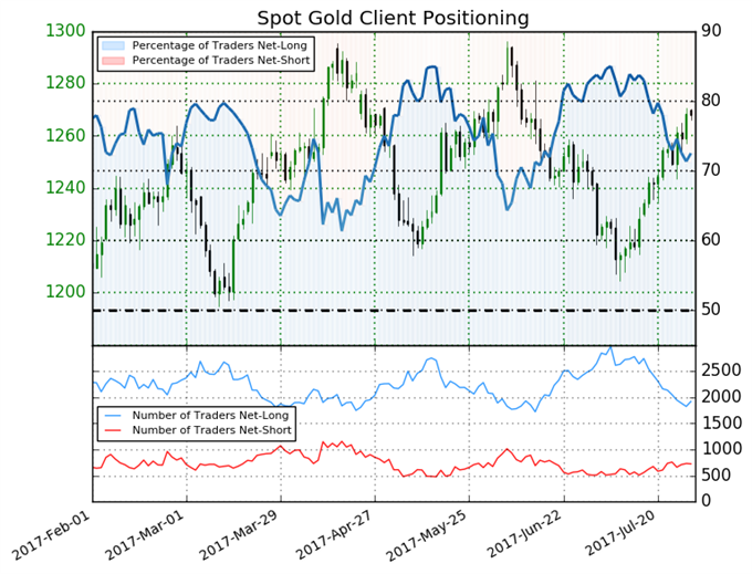 Gold Price Shows Uncertainty - What's Next?