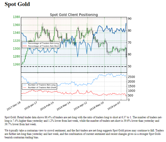 أسعار الذهب الفورية وفق مؤشر ميول المتداولين الخاص بشركة IG