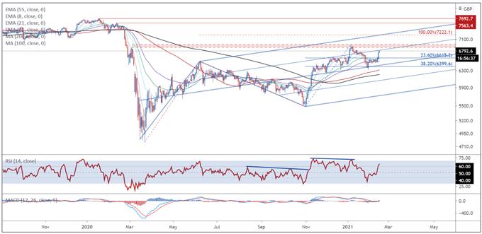FTSE 100 Forecast: Possible Rollback of Restrictions Buoying UK Stocks