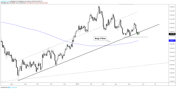 Gold Price Yearly Low on the Horizon, Silver May Soon Be Under 14