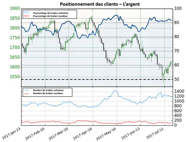 La diminution des positions acheteuses sur l'argent donne de fortes perspectives baissières