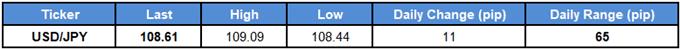 USD/JPY Rate Risks Larger Flash-Crash Correction on RSI Signal