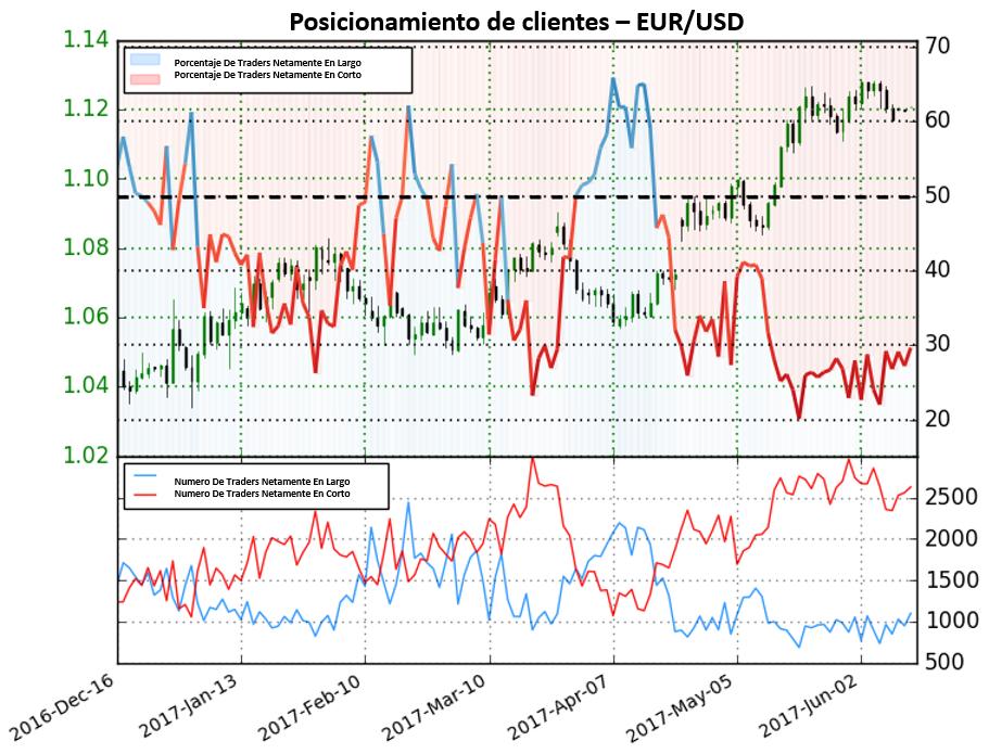 EUR/USD: Sentimiento indica posibles movimientos a la baja, resultados económicos de USA Mandan el par al alza