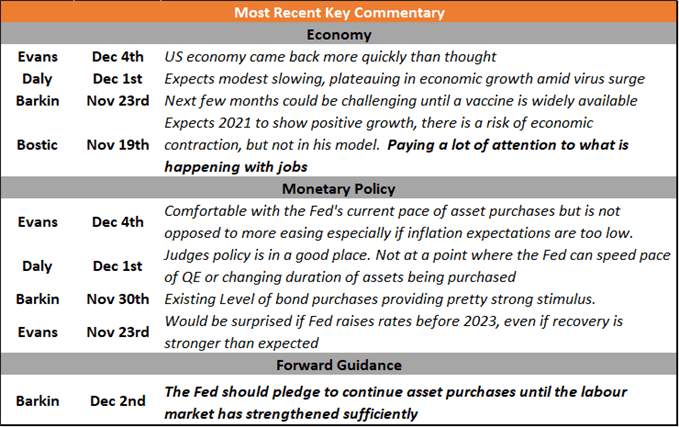 FOMC Voting Changes Sees Slightly More Dovish Fed for 2021