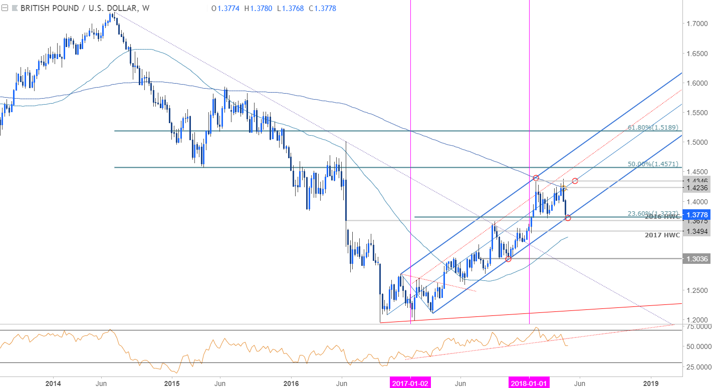 Gbp Usd Weekly Chart