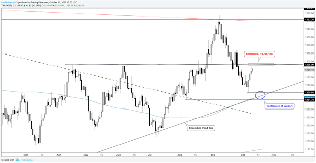Silver & Gold Prices at Risk of Reverting Back Lower