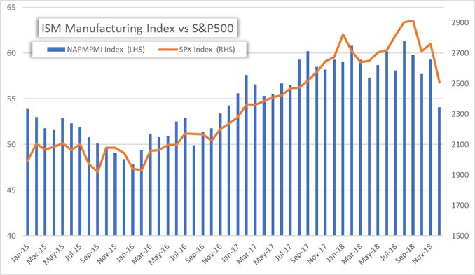 US Selloff Accelerates on ISM Manufacturing Index Miss