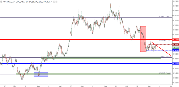 AUD/USD Potential for Deeper Move Keeps Door Open for Bears