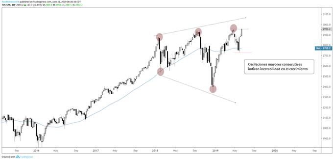 Perspectiva 3T de 2019 de los índices bursátiles: La guerra comercial y los estímulos de bancos centrales crean encrucijada para los mercados accionarios