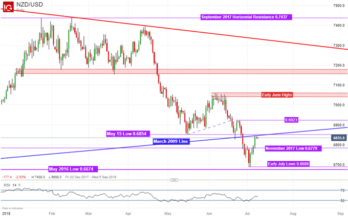 NZD/USD Technical Analysis: 2009 Support Breaks, Where to Next?
