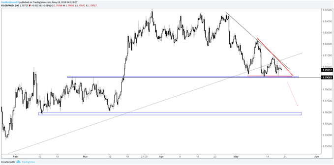 GBP/AUD 4-hr chart, descending wedge forming