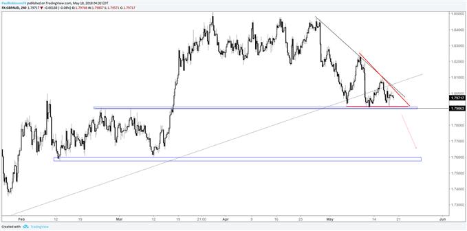 GBP/AUD: Vier-Stunden-Chart – Es bildet sich ein absteigender Keil