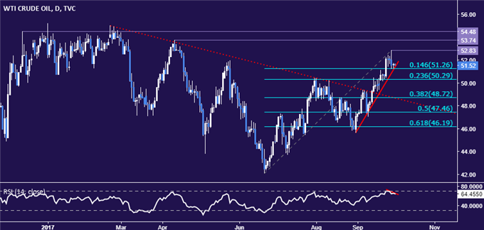 Crude Oil Prices Perched at Chart Support, Gold Eyes ISM Data