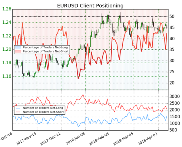 EURUSD : Sans direction nette, le Sentiment donne un signal neutre