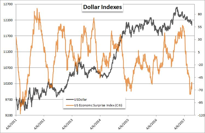 Has the Dollar Transitioned from Range to Full Bear Trend?