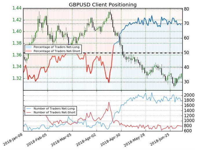 US AM Digest: GBP Gains Survive For Now, USD Drop Continues