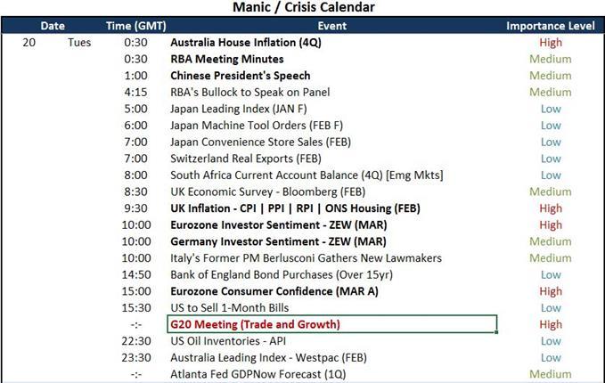 Economic and Financial Event Calendar for Tuesday