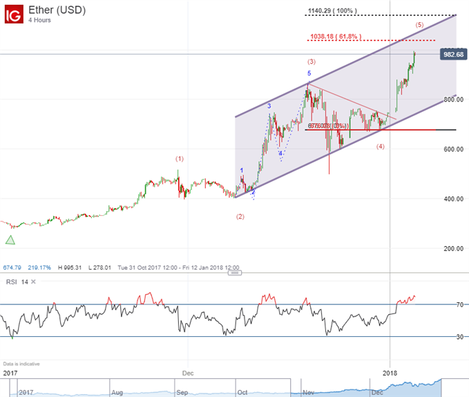 Ethereum Elliott Wave Analysis Triangle Pattern Shows 5th Wave Rise