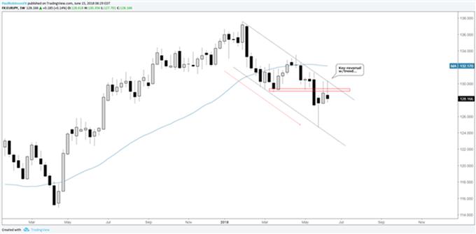 Gráfico semanal EUR/JPY – 15/06/2018