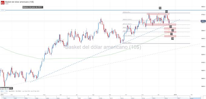 Gráfico técnico del índice del dólar DXY