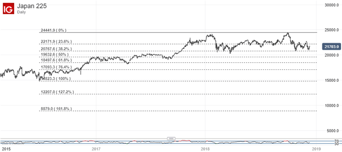 Nikkei 225 Technical Analysis: Key Support Holds Firm Again