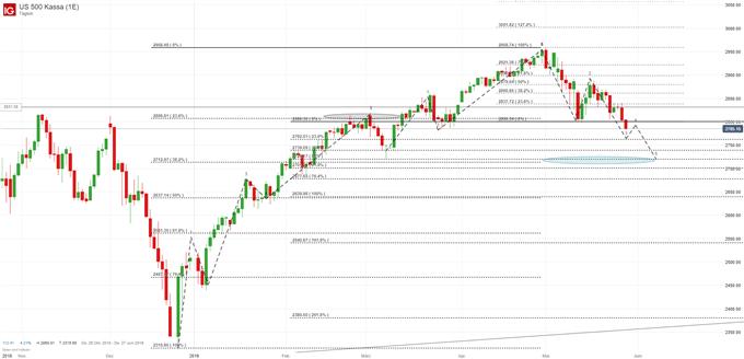 S&P500 Chartanalyse auf Tagesbasis