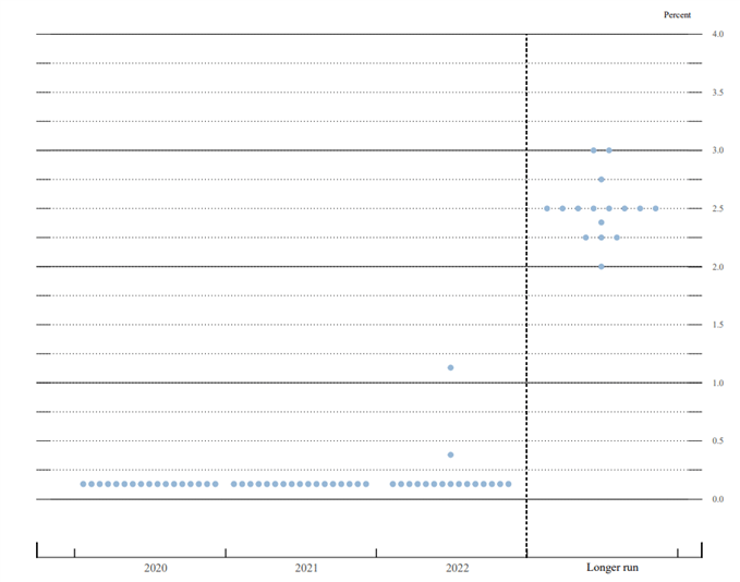 MAPA PUNTOS FED FOMC JUNIO 2020