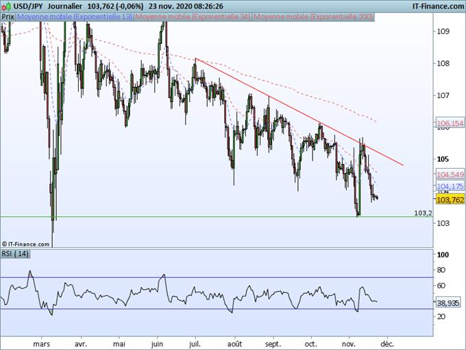 Forex, EUR/USD, USD/JPY: Le dollar ne parvient pas à rebondir