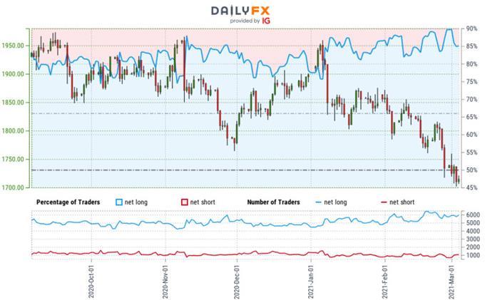 Sentimen Pedagang Emas - Grafik Harga XAU / USD - Outlook Perdagangan GLD - Perkiraan Teknis GC