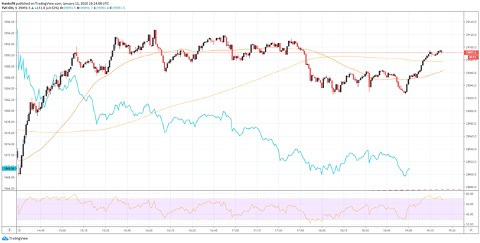Dow Jones, Nasdaq 100 Forecast: Will Traders Sell the Trade Deal News?